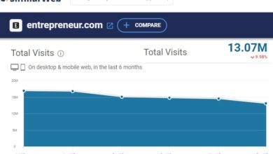 Photo of Did Entrepreneur.com receive a Google Medic penalty?